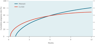 ulative gross conception rates per 100 women planning pregnancy during 24 months after removal of mirena