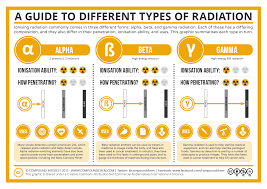 Types Of Radiation Chart A Guide To The Different Types Of Radiation Compound Interest