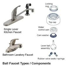 ball faucets are found in the kitchen and bath they look similar to disk faucets but operate with a special ball that controls the flow and mixture of