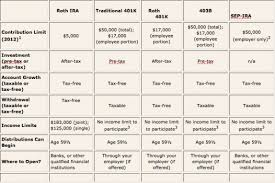 Traditional Versus Roth Ira Comparison Chart 21 Days To Rock Your Finances Day 15 Roth Ira Vs
