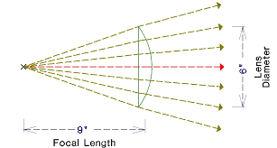 a plano convex lens is described by its diameter and focal length for example a 6 x9 lens will have a diameter of 6 and a 9 focal length