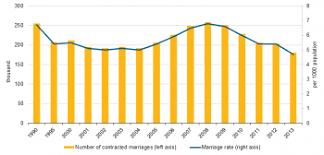 نتیجه تصویری برای ( birth outside marriage آمارهای