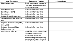Cost Comparison Chart Quality Contact Solutions