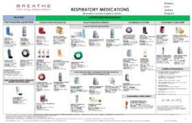 Respiratory Medications Chart Copd Action Plan Lung Association Perokok Y