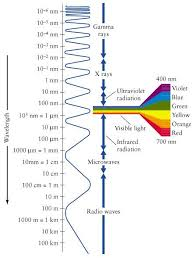 Visual Spectrum Chart Wavelength For The Various Colors