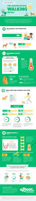 dog walking advertising rover com releases new research on american dog walking habits