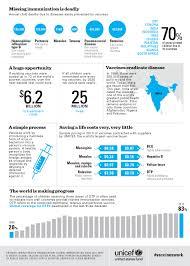 Vaccines Work These 8 Charts Prove It Mother Jones