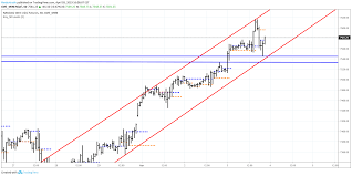 Situation In Nasdaq 100 1hr Chart En Of 03 04 2019 For