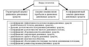 Дипломная работа Анализ бухгалтерской отчетности ООО Бозал  Рисунок 1 5 Виды финансового анализа на основе формы №4 Отчет о движении денежных средств