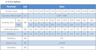 Buy Quality 1x16 Plc Splitter 1u Rack Mount Manufacturer