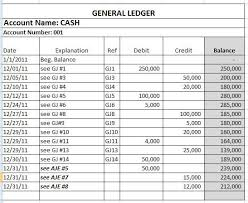 Ledger Example Examples Of Adjusting Journal Entries In Accounting
