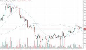 Bitcoin Price Chart Yahoo Week In Review Bitcoin Is Getting Bullish Coin News Telegraph