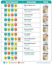 Blues Chord Progression Chart Chord Progression 2015confession