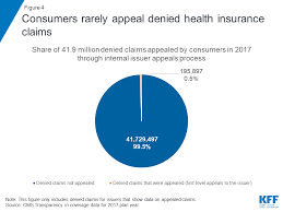 Claims Denials And Appeals In Aca Marketplace Plans The