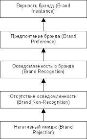Курсовая работа Интернет Брендинг doc Очевидно что один и тот же бренд неодинаково воздействует на разных потребителей Это позволило создать определенную иерархию имиджа впечатления