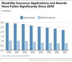 Ssi Disability Pay Chart Social Security Disability Insurance Shrinking Even Faster