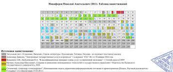 Леонид Волков Для своей диссертации Никифоров позаимствовал примерно по 25 страниц из работ Сосновского и Юртаева