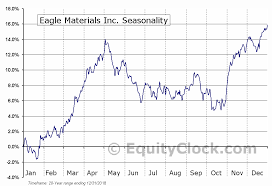 Eagle Materials Inc Nyse Exp Seasonal Chart Equity Clock