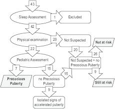 Flowchart Of Pubertal Assessment Precocious Puberty