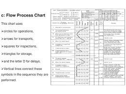 Operation Chart In Work Simplification Ppt C Flow Process Chart This Chart Uses Circles For