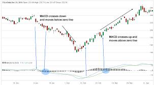 How The Macd Stock Screener Discovers Trending Stocks