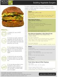 Hamburger Patty Temperature Chart Build Your Own Veggie Burger Chart Vegan Burgers Egg