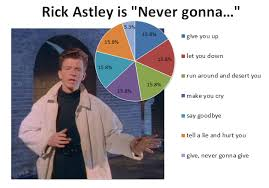 Rick Astley Would Never Pie Chart Never Gonna Give You Up