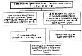 forbidden Расторжение брака в семейном праве диплом