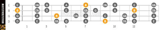 Baritone Scale Chart B Natural Minor Ukulele Scale Baritone