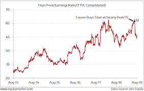 Titan Nse Chart The Titan Share Price Fall Becomes My Cousins First Painful