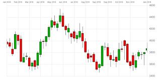 Rio Tinto Stock Price Chart Rio Tinto Share Price On The Rise Despite Industry Decline