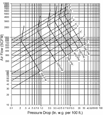 Pipe Area Chart Pipe Sizing Charts Tables Energy Models Com