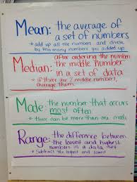 Mean Median Mode Anchor Chart Mean Median Mode Range Anchor Chart Math Anchor Charts
