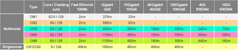 Fiber Optic Cable Distance Chart What Are Achievable Distances Of Single Mode Vs Multi Mode