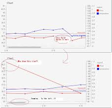 Line Chart Nullable Value Point Drawing Problem In Ui