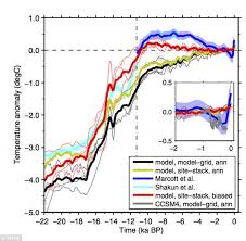 Global Temperature Chart 10000 Years Earth Has Been Getting Hotter For The Past 10 000 Years