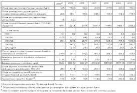 Всесторонняя характеристика рынка ценных бумаг РФ На рисунке 1 отображены основные показатели рынка ценных бумаг в России млрд р