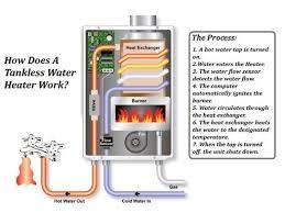 gas water heaters geyser better than electric geysers in saving diagram source waterheatingsystem com tanklessone jpg