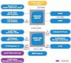 block diagram of 945 chipset the wiring diagram block diagram of 945 chipset trailer wiring diagram wiring diagram