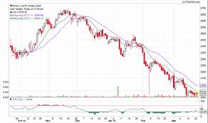 Nifty Options Charts Free Buying A Call Option Varsity By Zerodha