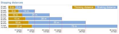 Driving Distance Chart Stopping Distances