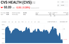 Cvs Stock Quote