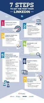 Best 25 Linkedin Page Ideas On Pinterest Linkedin Business