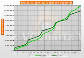 Xbox One Vs Xbox 360 Vgchartz Gap Charts October 2018