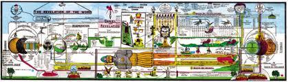 38 Punctual Revelation Prophecy Chart