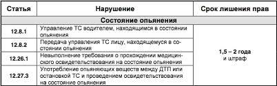 административная ответственность за нарушение пдд Портал  административные нарушения пдд билеты