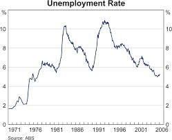 Vaughans Blog Unemployment Rate Graph