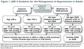 Arb Conversion Chart An Overview Of Generic Angiotensin Receptor Blockers