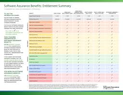 Sa Benefits Chart Howto Enroll Activate Use Your Software Assurance Benefits