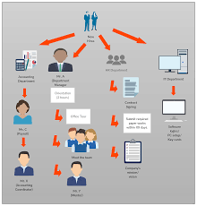 New Hire Process Flow Chart Onboarding Process Flow Chart Clipart Images Gallery For